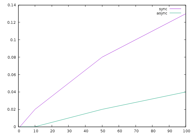 Time spent in kernel mode (X=#connections ; Y=time in kernel mode